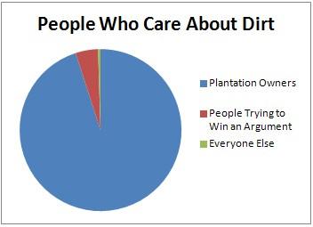 chart_dirt