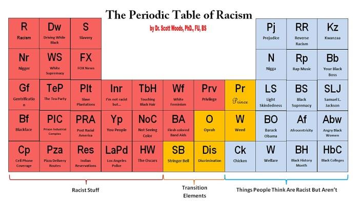 meme_PeriodicTable_Racism_fini