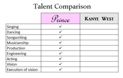kanyeprince_chart1