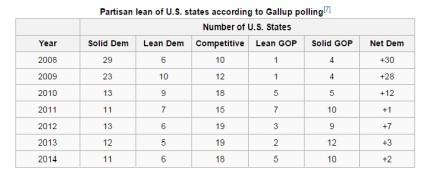 STAT_Politicalleanstates