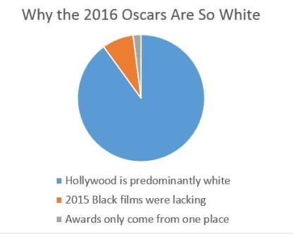 Graph_WhyOscarsWhite2016